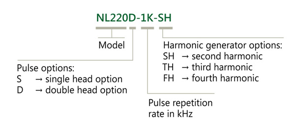 Ordering information of NL220 series lasers