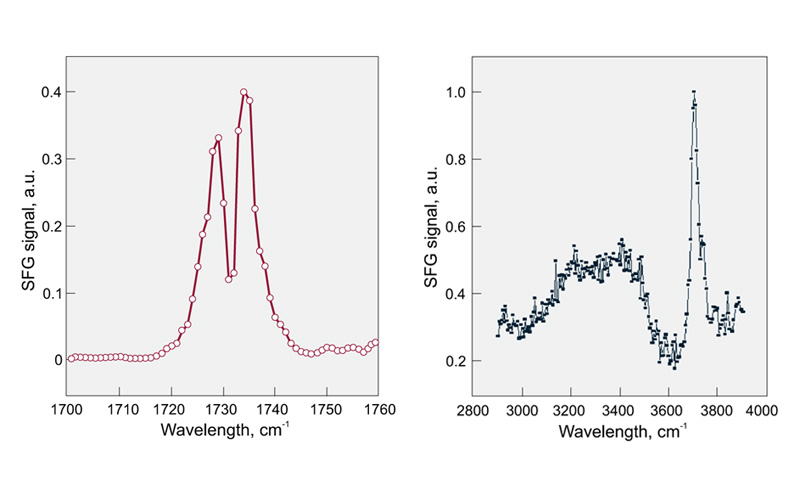 Spectra examples. On the left - SFG spectra of monoolein surface, 1 cm-1 scan step, 200 acquisitions per step. On the right. Water-air interface spectra, 200 acquisitions per step (Courtesy of University of Michigan).