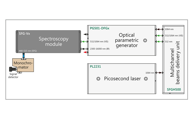 Schematic layout of SFG Classic spectrometer.