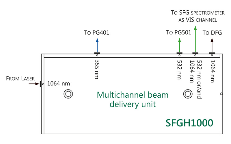 An example of Multichannel beams delivery unit used for Double resonance SFG spectrometer.