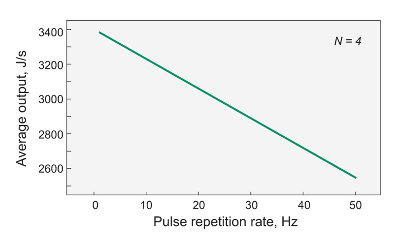Fig. 3. Average output power versus pulse repetition rate of PS5050 flashlamp driver