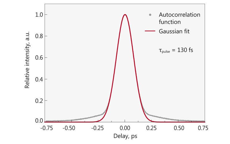 Typical autocorrelation from FF200 laser