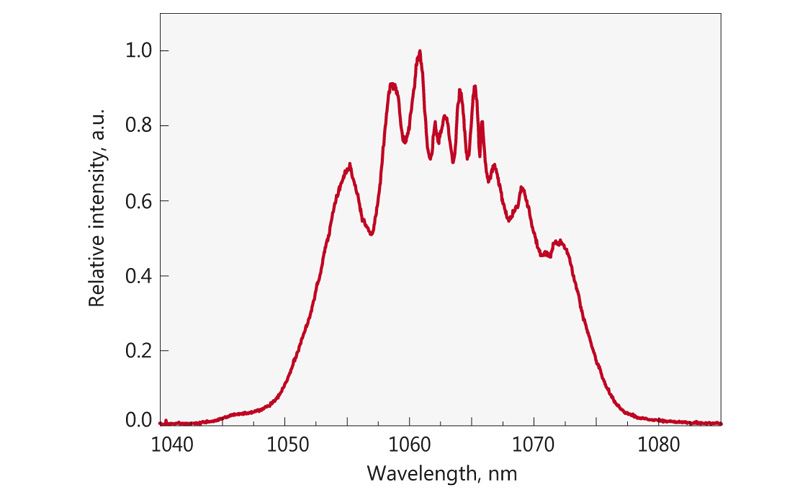 Typical spectrum from FF200 laser