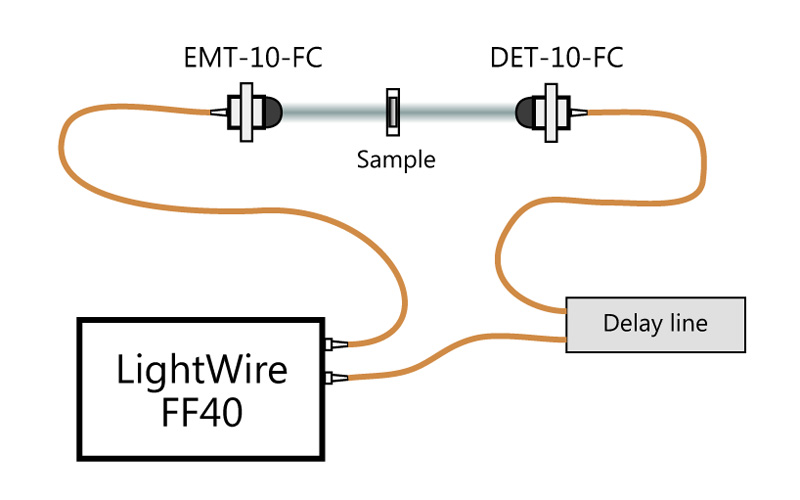 Fig. 1. THz time-domain spectroscopy setup