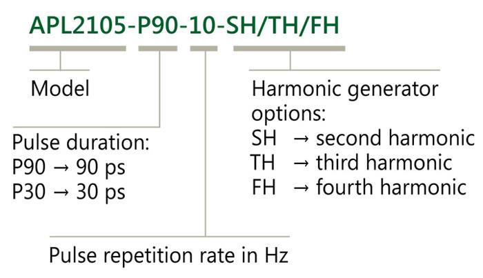 Ordering information of APL2100 series amplifiers