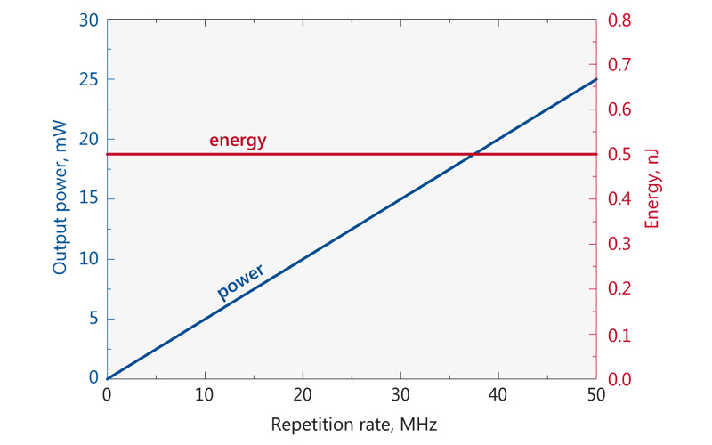 Typical depedence of average power (blue curve) and pulse energy (red curve) on the repetition rate for FFS100CHI-AOM laser