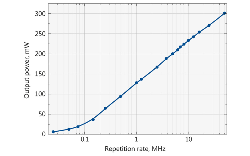 Typical depedence of average power on the repetition rate for FFS200CHI laser
