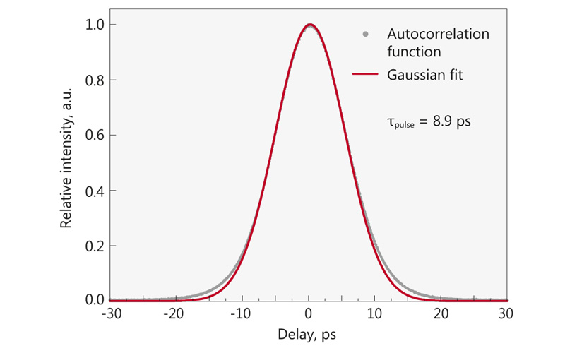 Typical autocorrelation curve of FP200 laser