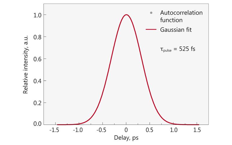 Typical autocorrelation from FFS10 laser