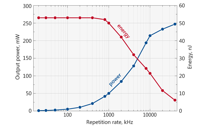 Typical average power and pulse energy of FP200 laser