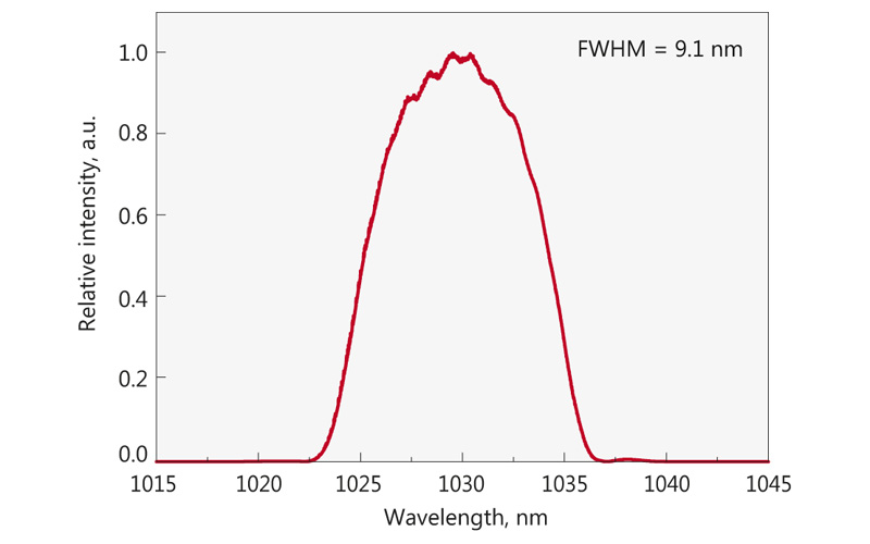 Typical spectrum from FFS100CHI laser