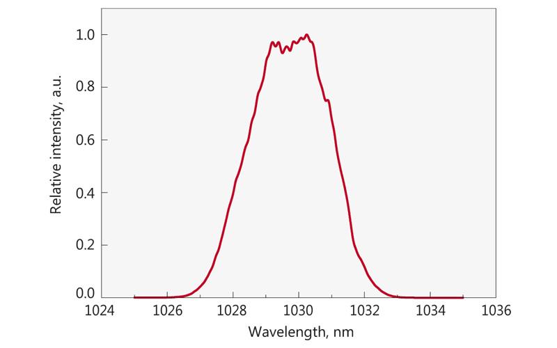 Typical spectrum from FFS200CHI laser