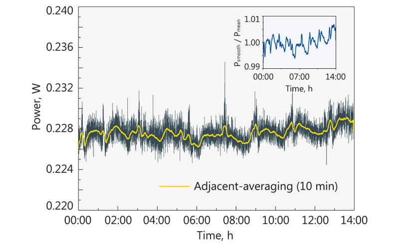 Long-term power stability measurement at 800 nm wavelength