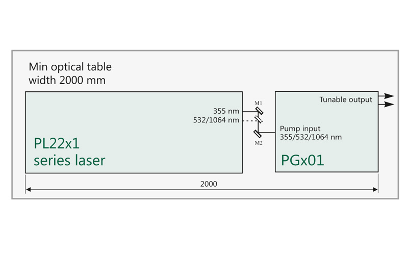Arrangement of pump laser and PGx01 unit on optical table