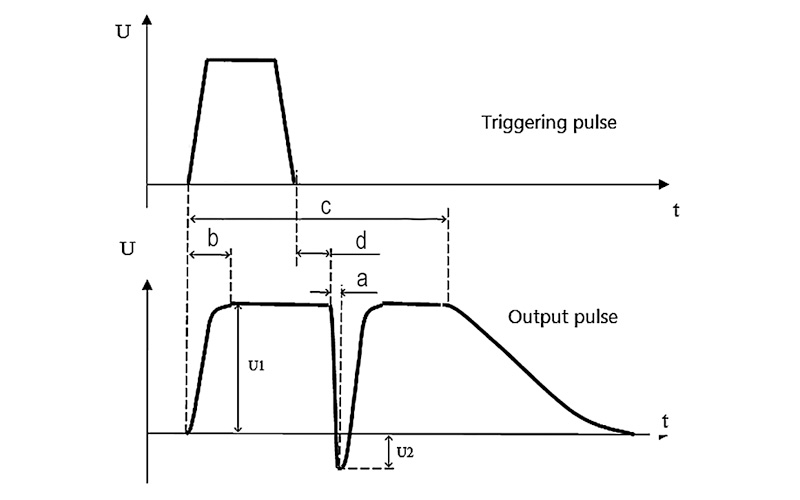 Fig. 3. Control time diagram of PCD-N series drivers