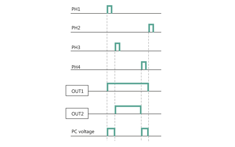 Fig. 24. Principle of 4-phase control of FULL-BRIDGE driver configuration.