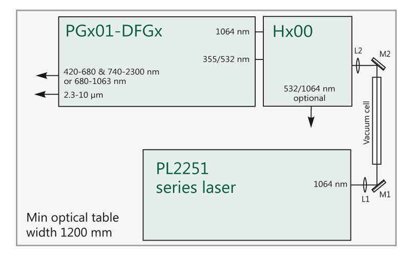 Recommended arrangement of pump laser and PGx01-DFGx unit on optical table