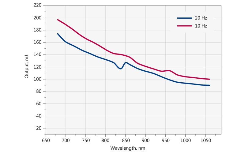 Tyical output energy of PhotoSonus