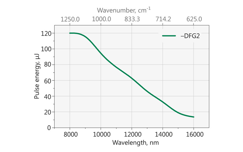 Typical DFG2 option tuning curve in 10000 – 16000 nm range. Pump energy: 15 mJ at 1064 nm