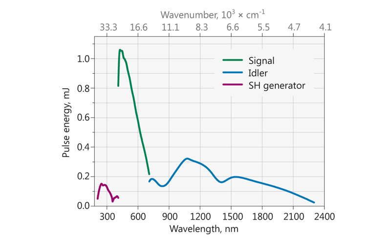 Typical PG401A model tuning curve. Pump energy: 8 mJ at 355 nm