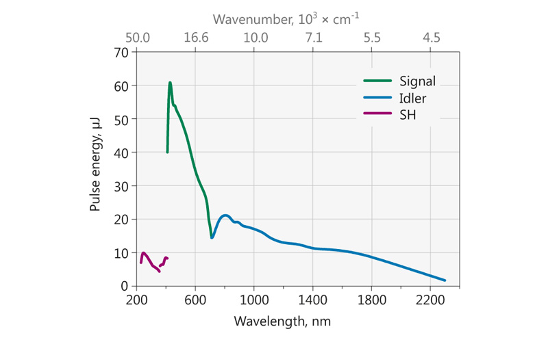 Typical PG403-SH model tuning curve. Pump energy – 0.3 mJ at 355 nm