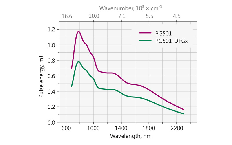 Typical PG501 model tuning curve. Pump energy: 10 mJ at 532 nm